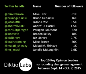 Top 10 KOLs influencers in change management on twitter